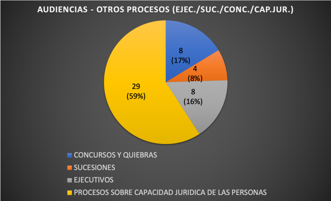 AUDIENCIASOTROS2018
